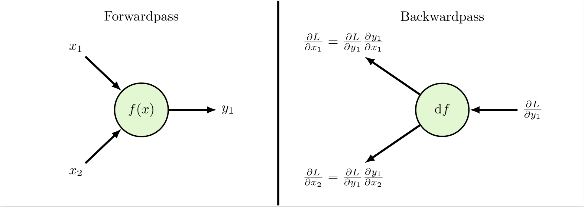 The chain rule applied to one single unit. Image source: Markus Völk.