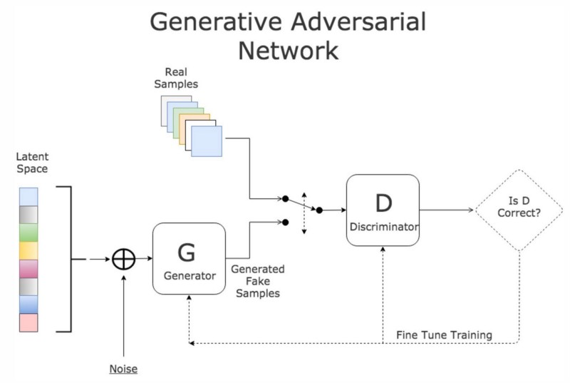 GAN: Neural Networks Architecture Pioneered by Ian Goodfellow at University of Montreal (2014)