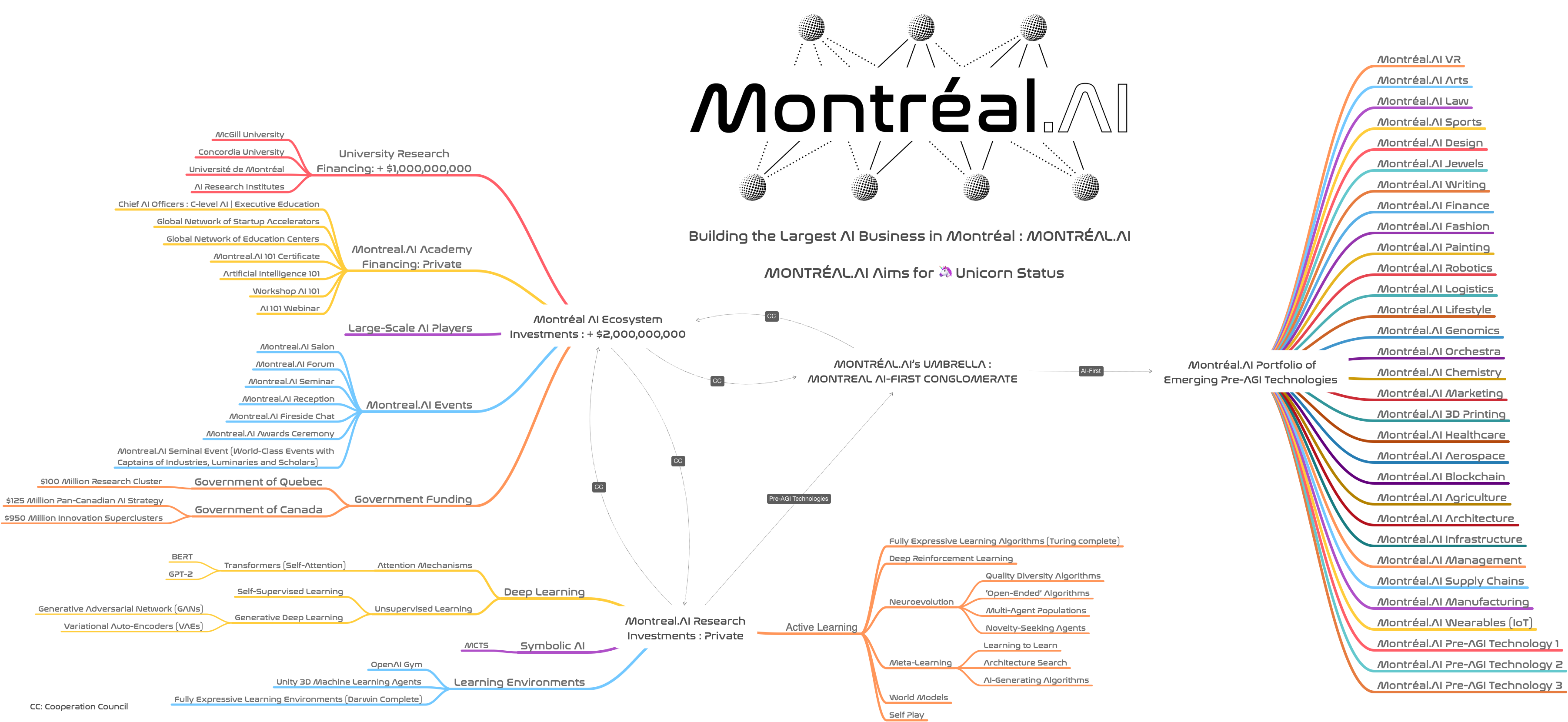 Montréal.AI Joint Transformative AI Engineering Task Force