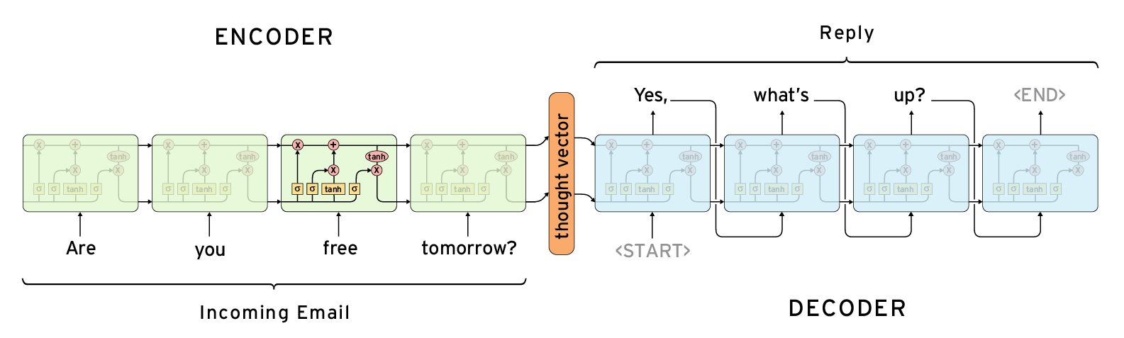 Google Smart Reply System is built on a pair of recurrent neural networks. Diagram by Chris Olah
